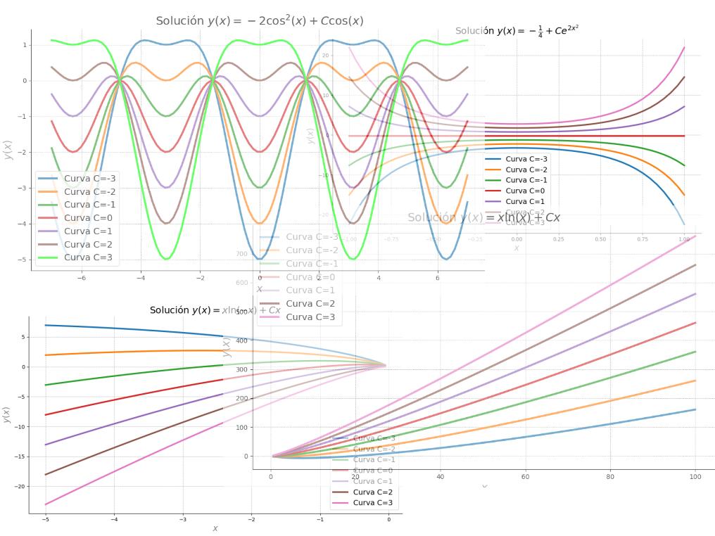 Ecuaciones Diferenciales - Civil - Lic. Vladimir Quijada