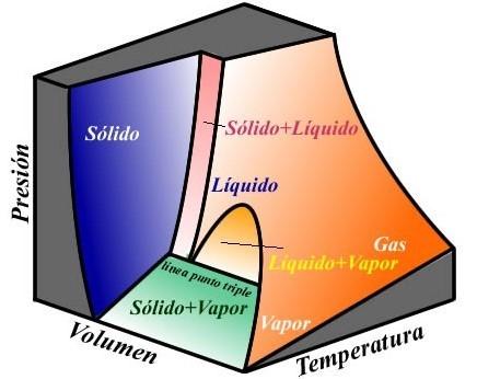 Termodinámica - Dr. Celerino Resendiz