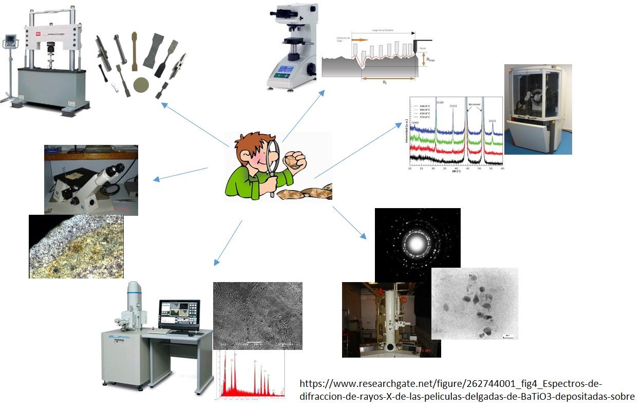 Caracterización de Materiales - Dra. Marisa Moreno
