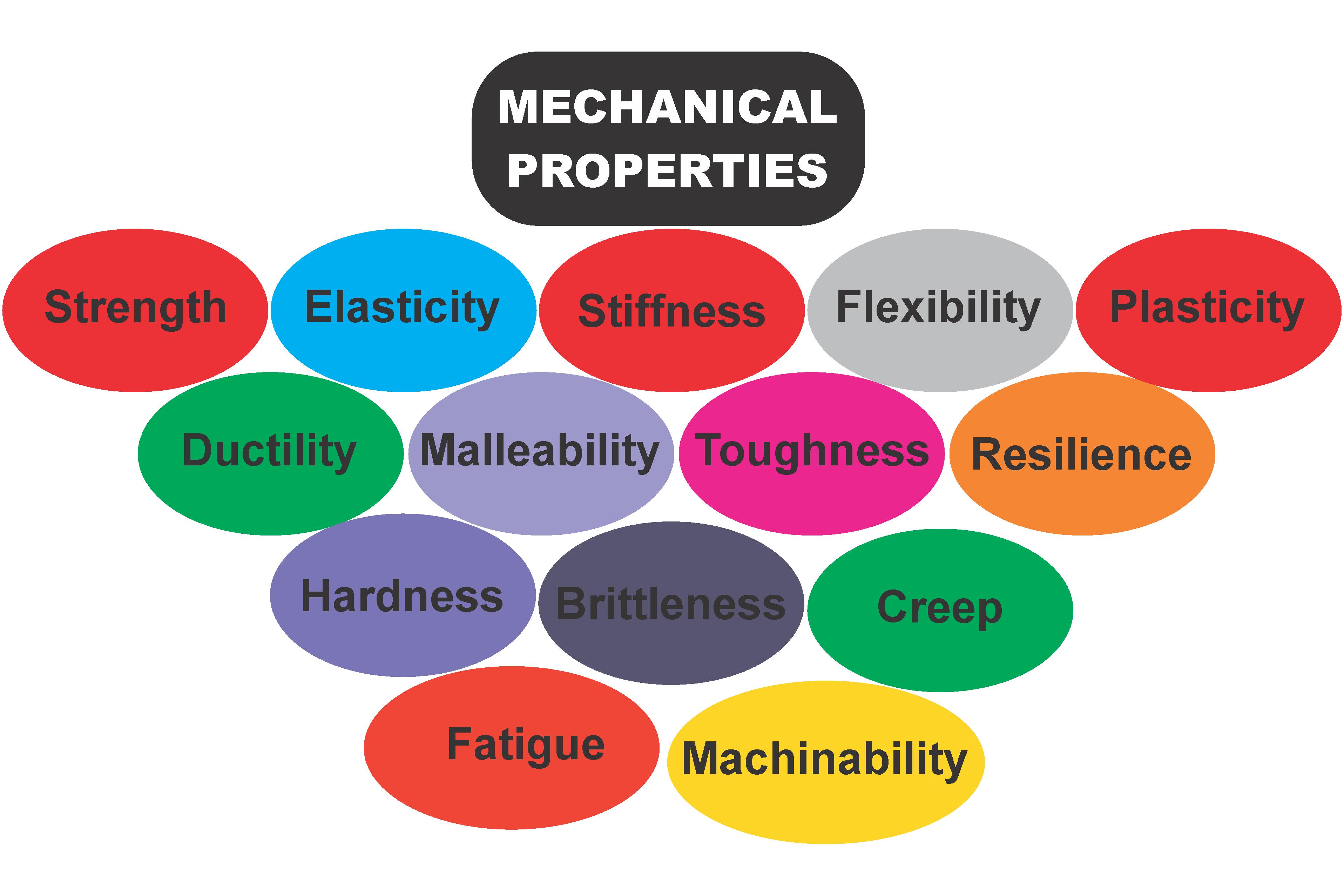 Propiedad de los materiales-Dr. Armando I. Martinez