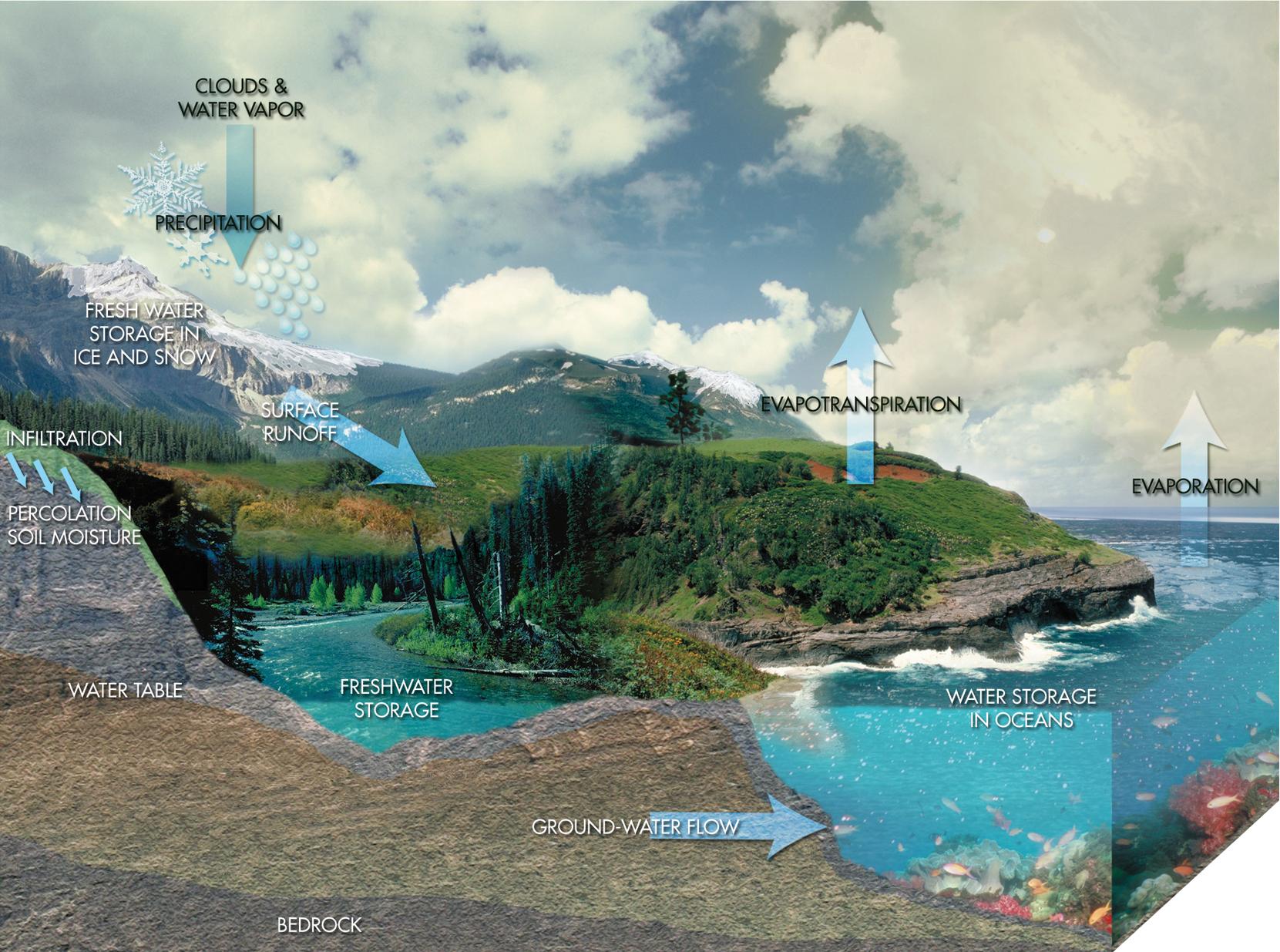 Hidrología Superficial ICC-1020