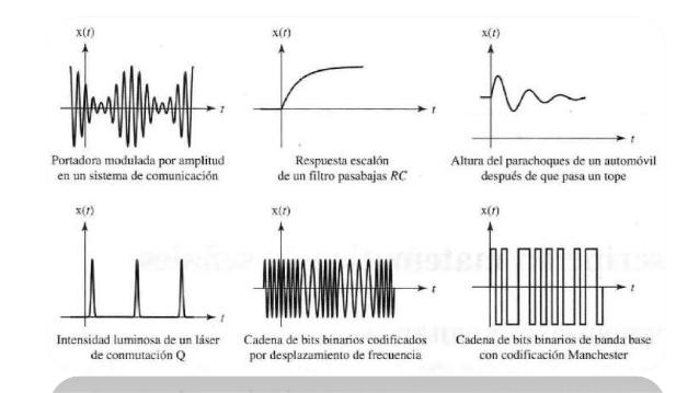 Análisis de Señales y Sistemas de Comunicación